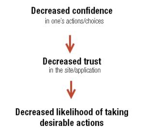 decreased_confidence_trust_actions