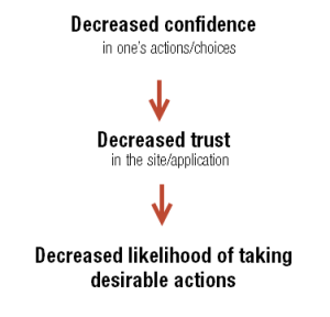 decreased_confidence_trust_actions